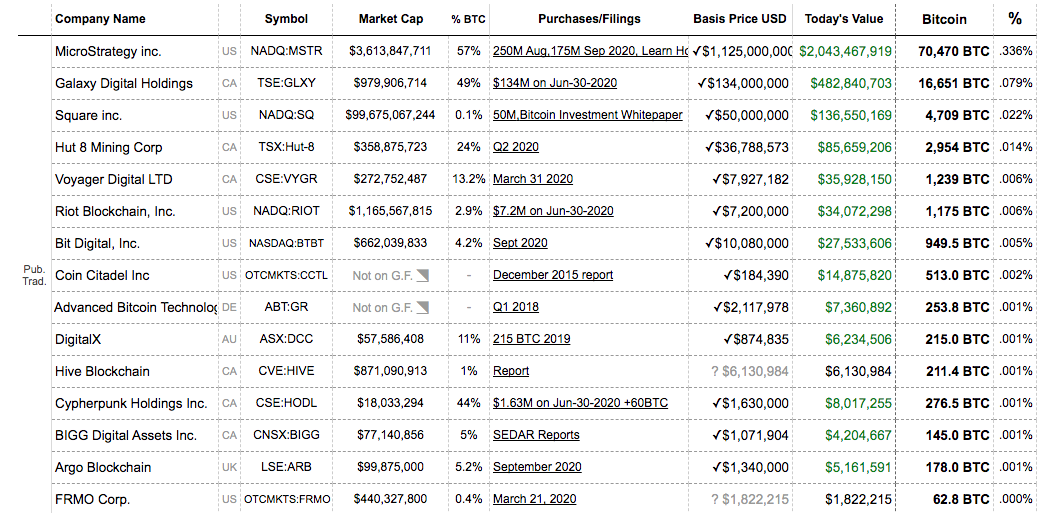 Публичные компании, инвестировавшие в биткоин в 2018–2020 годах.