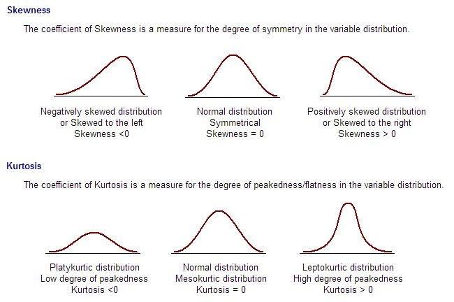 skewness and kurtosis