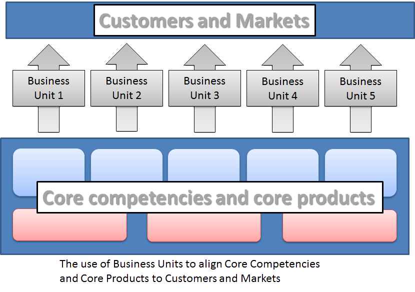 core competencies in a company commerce essay In this article, e-commerce management expert mitchell levy presents a case   ups redefined its core business and found ways to change its  at the basic  level—taking a hard look at their core competencies and expertise.