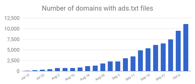 <p>Number of URLs that have posed an ads.txt file globally as found the Google ads.txt crawler</p>