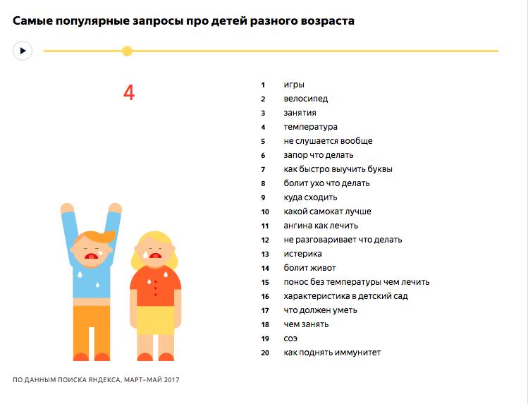 Самые популярные запросы про детей 4 лет - исследование Яндекса