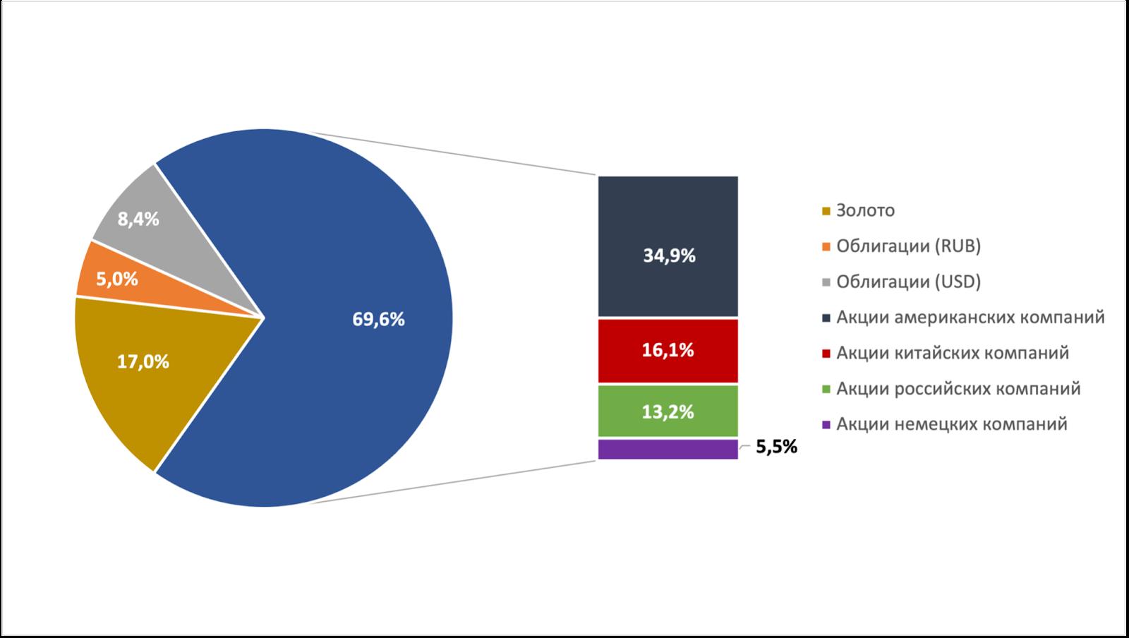 Распределение Народного портфеля биржевых фондов в мае 2021 г. по классам активов