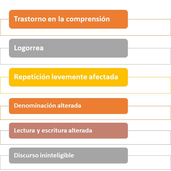 síntomas de la afasia sensorial