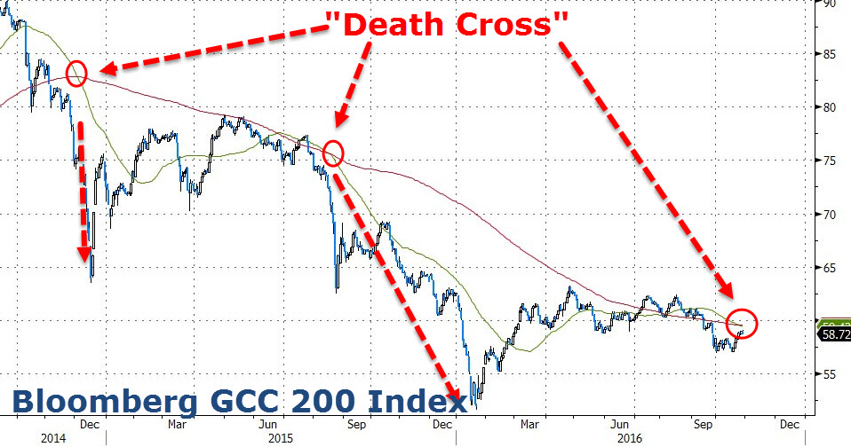 Bilderesultat for death cross technical