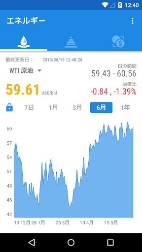 金 銀 原油価格