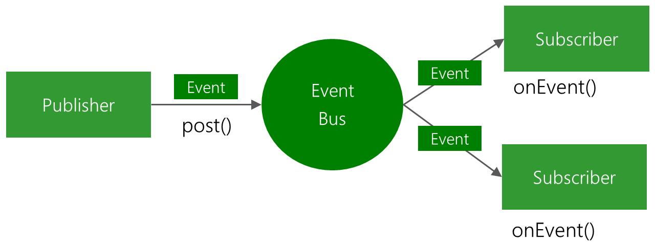 EventBus Android