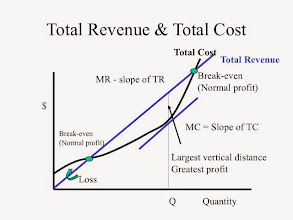 Photo: Obviously, to compute profit simply subtract your total costs from your total revenue. Ask what quantity of widgets per day is the profit-maximizing quantity. Where the difference is GREATEST, the profit will be the most.