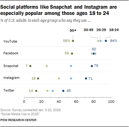 Social Platforms by age