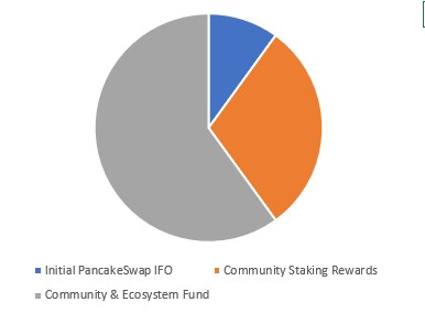 Horizon Protocol Tokenomics: 100% Community-Driven 2