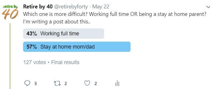 SAHD twitter poll