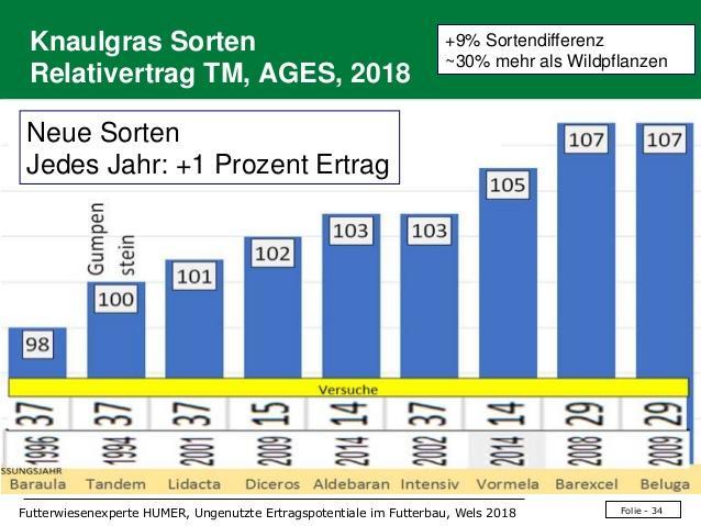 Folie - 34Futterwiesenexperte HUMER, Ungenutzte Ertragspotentiale im Futterbau, Wels 2018 Knaulgras Sorten Relativertrag T...