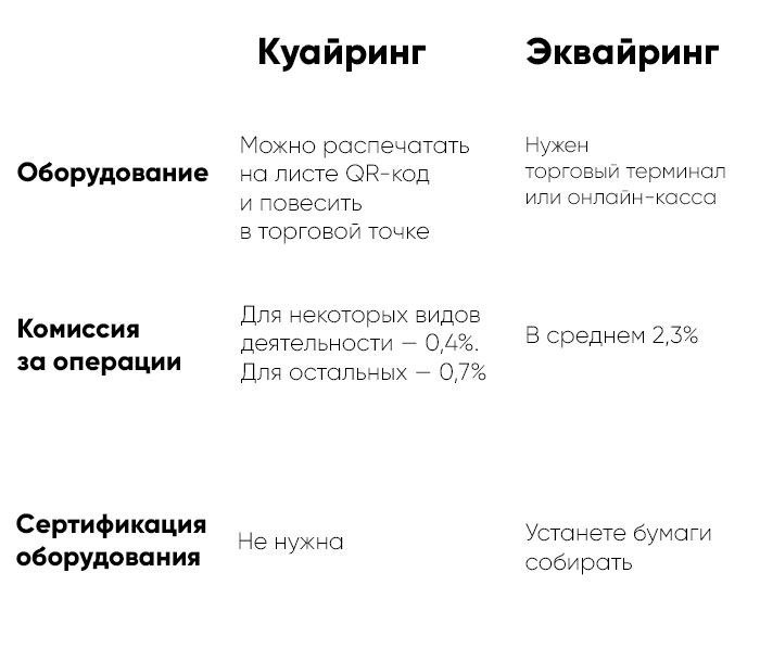 Сравнение услуг куайринга и эквайринга