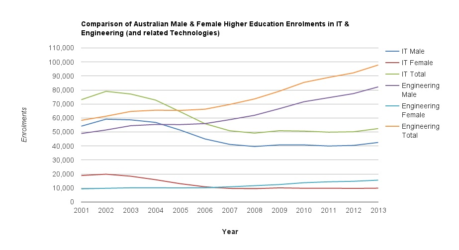 Male and Female enrolments ENG and IT