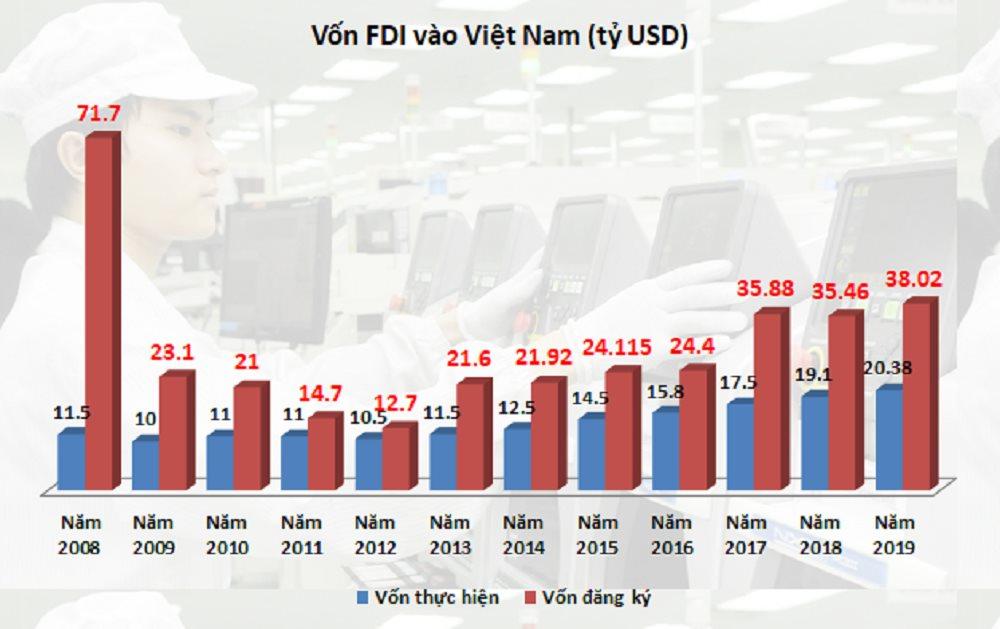 Lượng đầu tư FDI cao