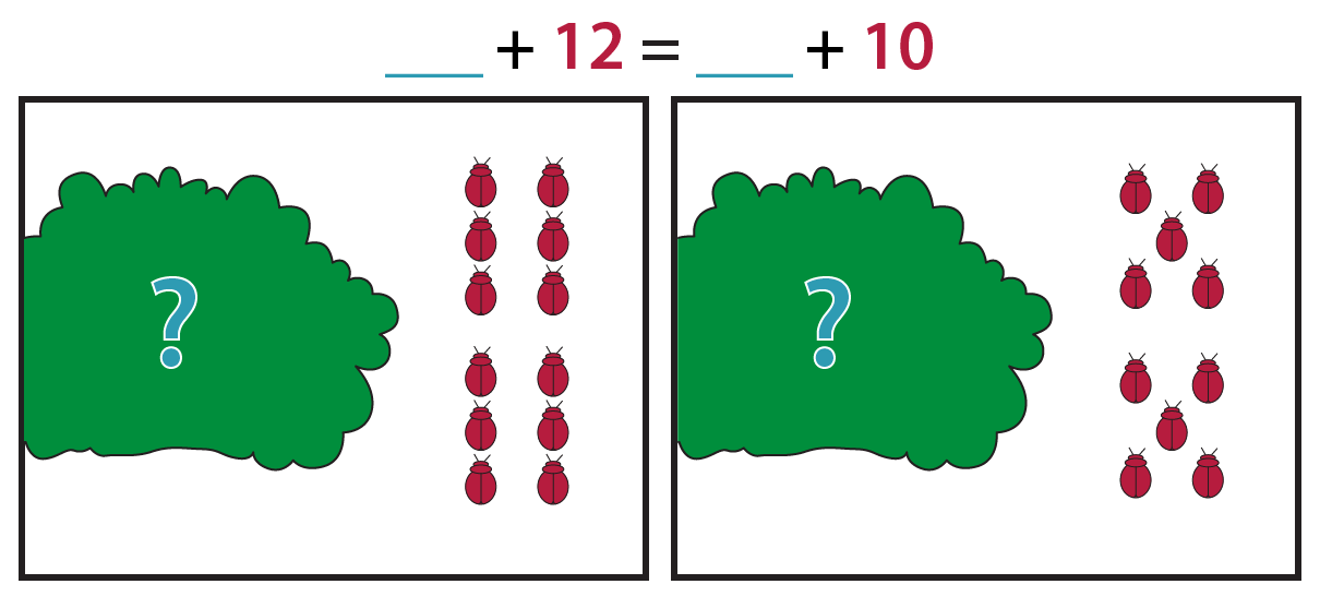 The picture on the left shows a plant with a blue question mark and 12 red beetles. The picture on the right shows a plant with a blue question mark and 10 red beetles. The equation is blue blank + red 12 = blue blank + red 10.