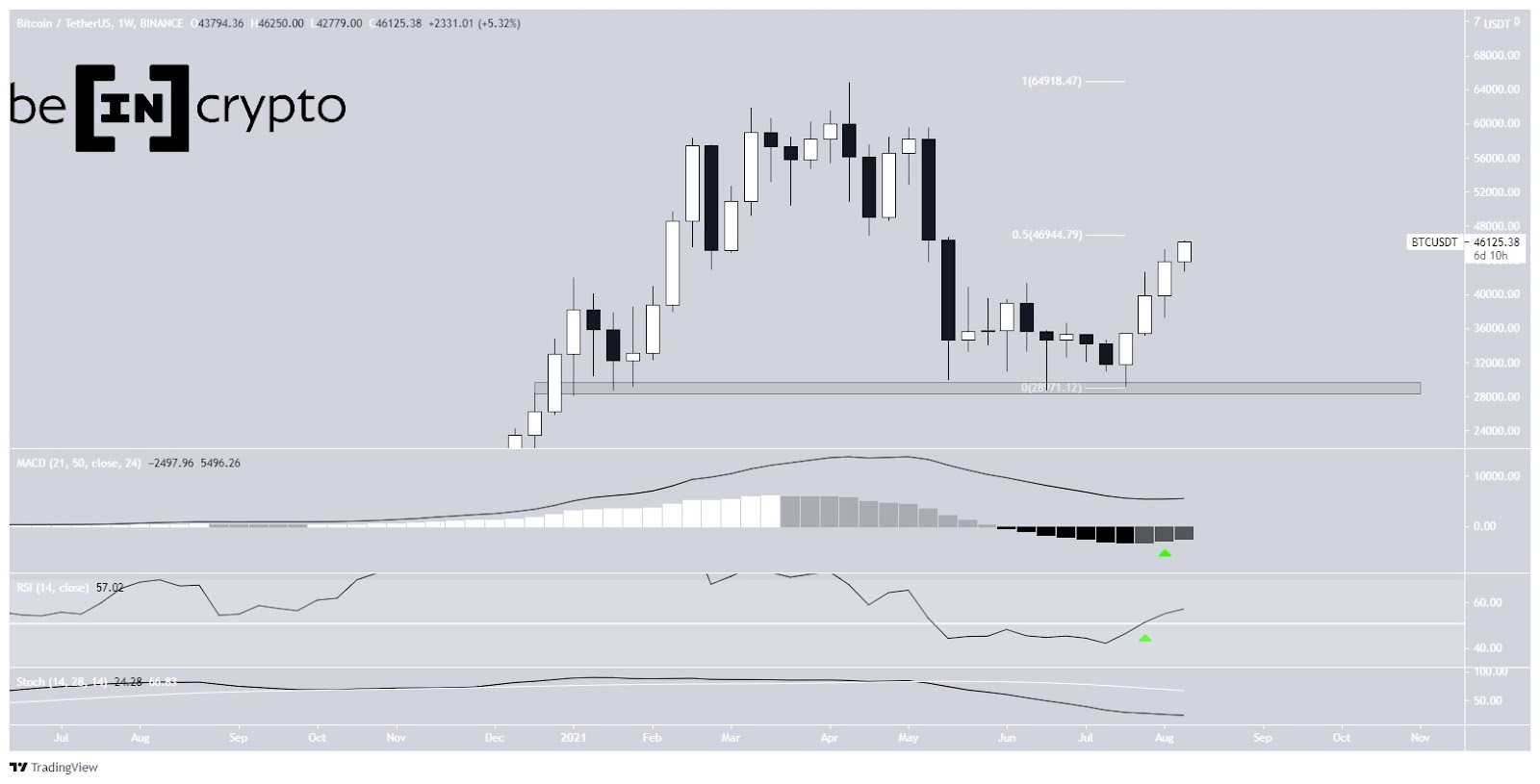 Bitcoin price course BTC weekly chart 08/10/2021