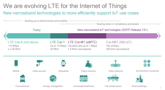 AT&T to Launch LTE-M IoT Trial
