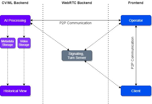 AI-powered WebRTC video streaming
