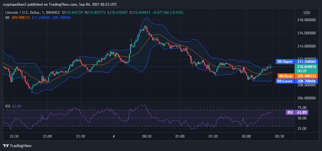 Litecoin price analysis: LTC/USD expected to surpass its intraday high 2