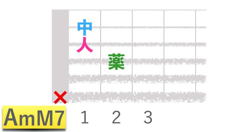 ギターコードAmM7エーマイナーメジャーセブンの押さえかたダイアグラム表