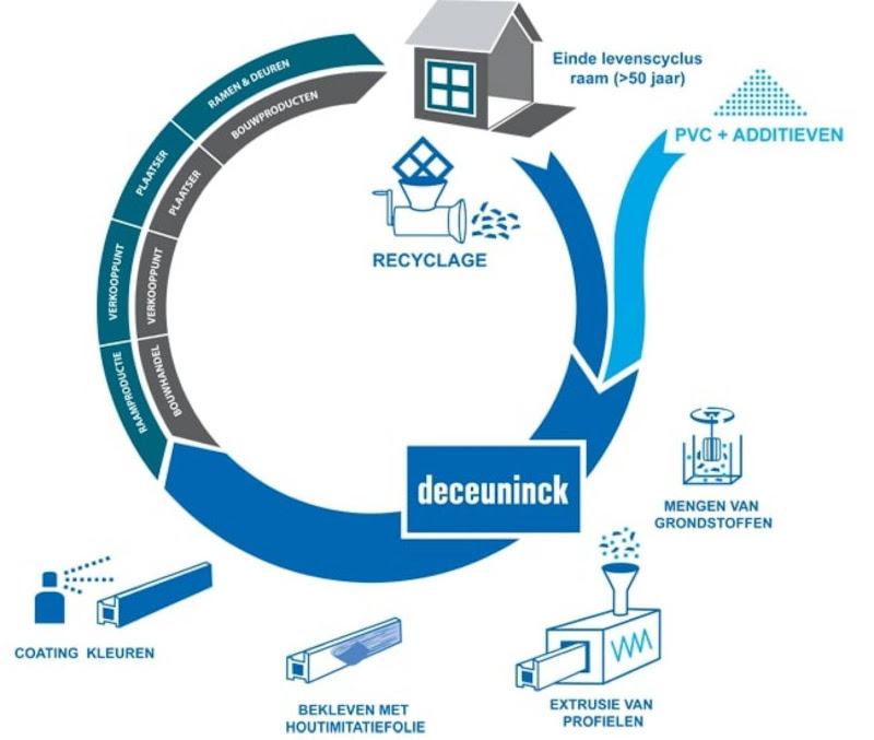 MVO - Deceuninck Recycling verviervoudigt pvc-recyclagecapaciteit