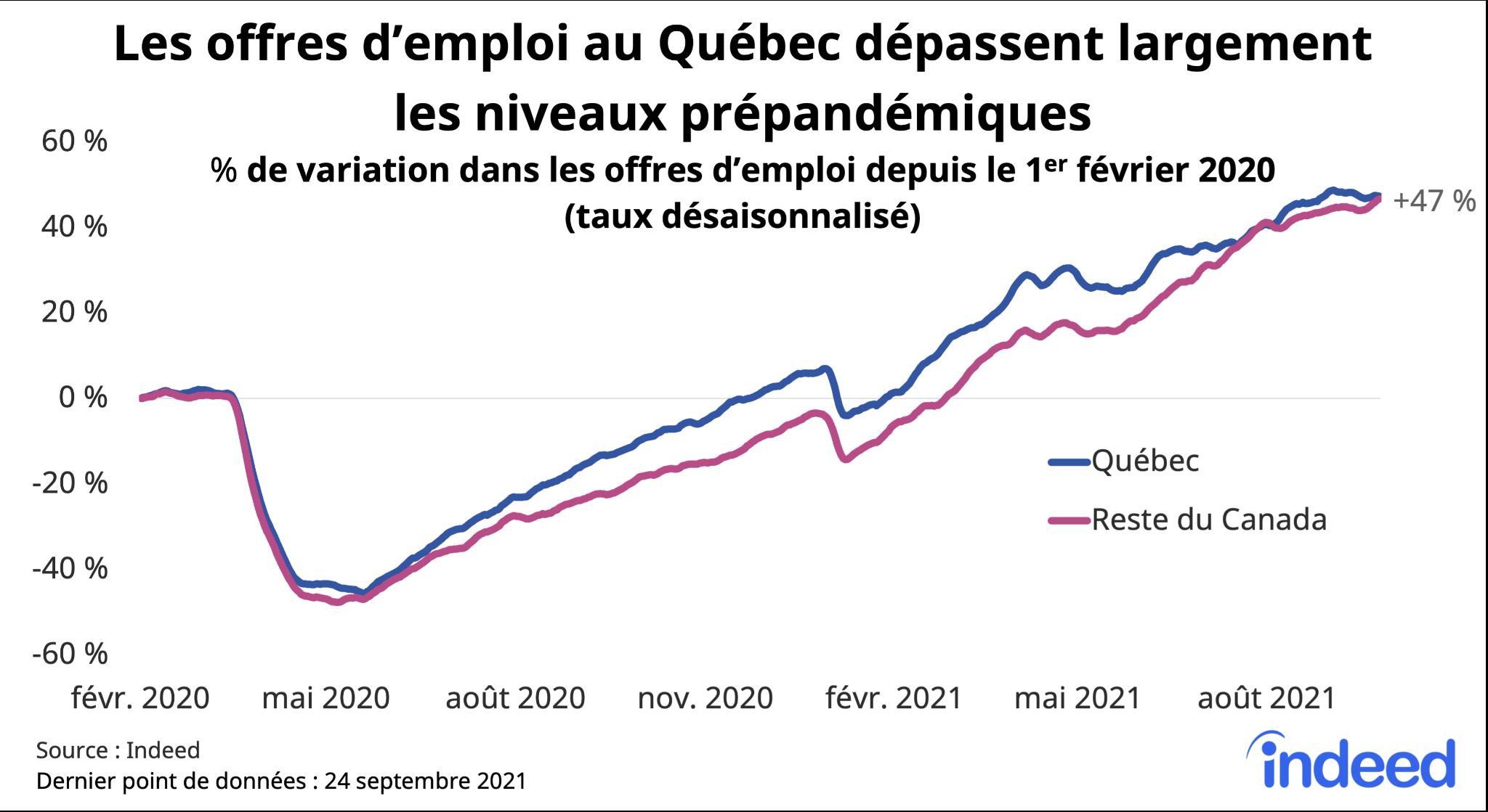 Graphique linéaire intitulé «Offres d'emploi au Québec dépassant largement les niveaux prépandémiques».
