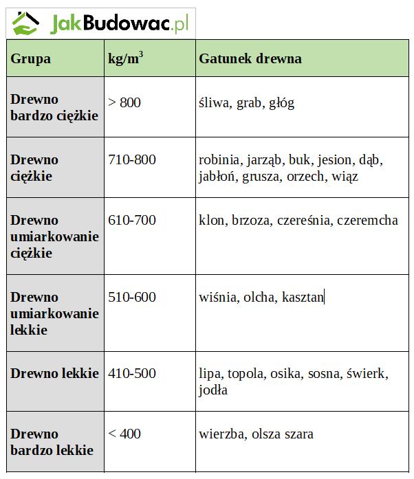 Rodzaje drewna opałowego i wartość opałowa