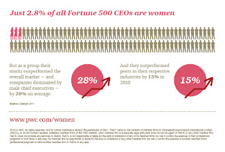 Photo: Just 2.8% of all Fortune 500 CEOs are women http://pwc.to/TCqyHk
