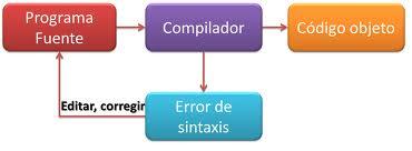 Esquema compiladores