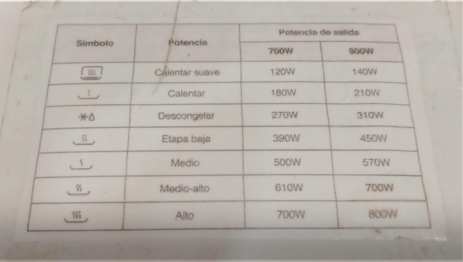 Potencias microondas, símbolos y traducción a watios.