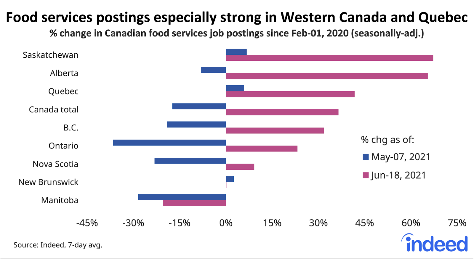 """Bar graph titled """"Food services postings especially strong in Western Canada and Quebec."""""""