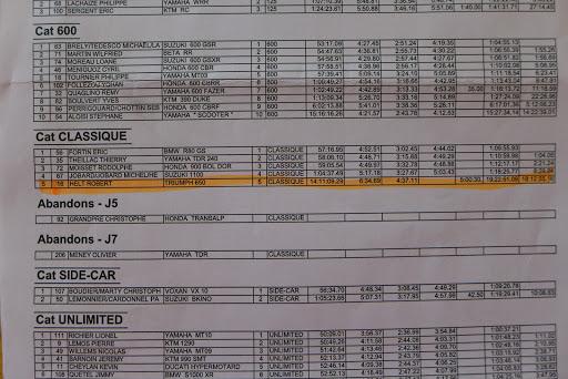 Classement catégorie classique au Moto Tour 2016.