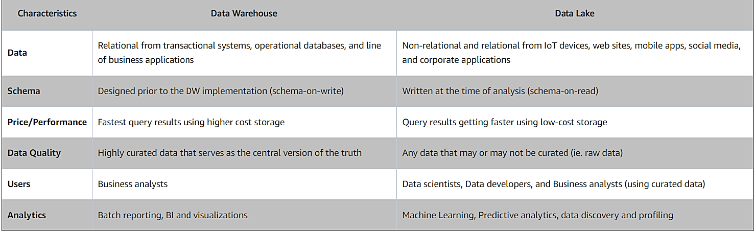 Difference between Datawarehouse and Data Lake