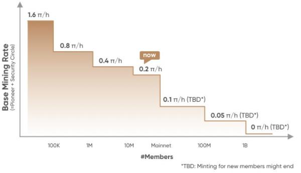 Pi Network Price Prediction 2021-2028 3