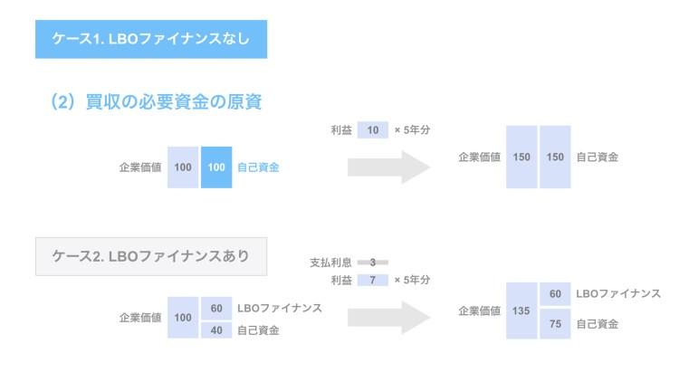 (2)買収の必要資金の原資