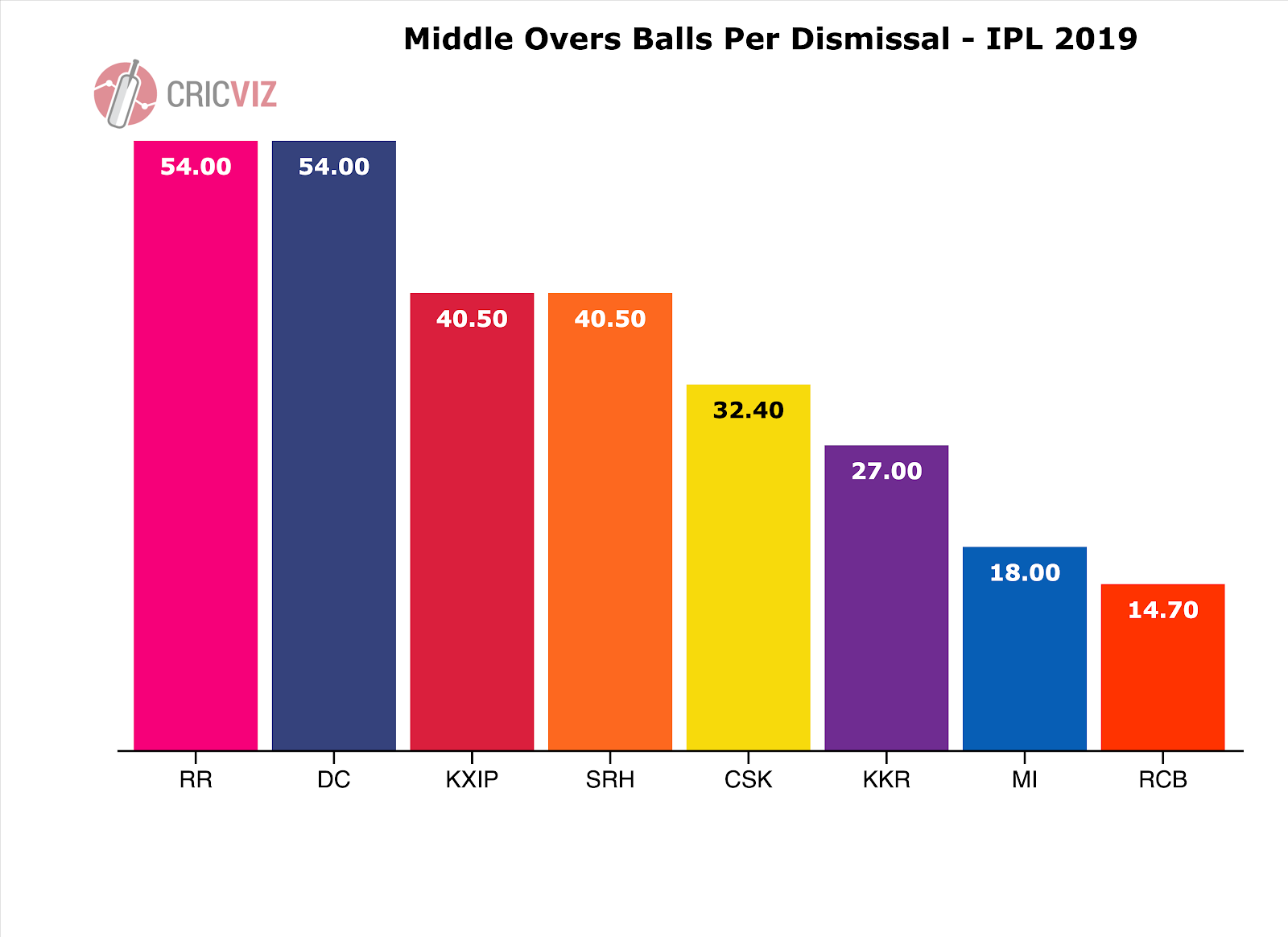IPL Cricket stats and analysis from CricViz (page 1 of 2)