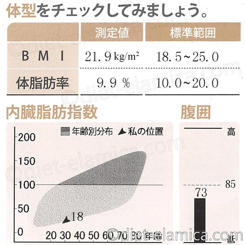 BMI21.9