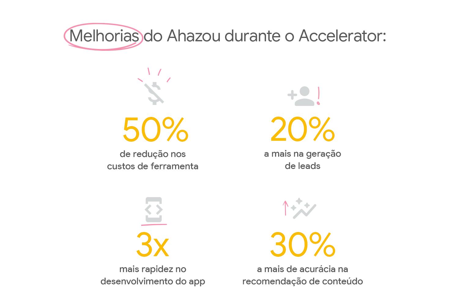 Conquistas do Ahazou no Google for Startups Accelerator.