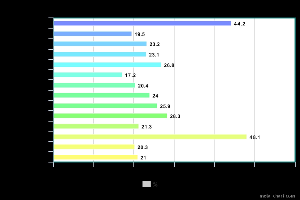 meta-chart (21)