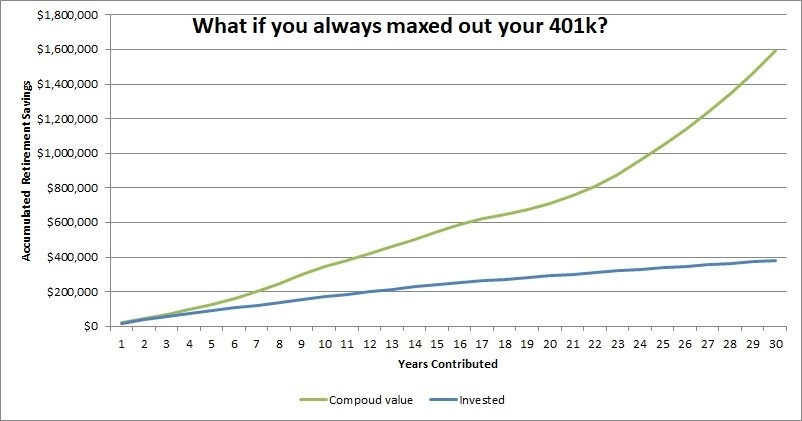 What if you always maxed out your 401k?