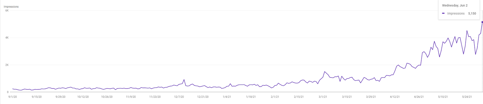 devseg's client search console impressions performance by search engine optimization seo as a case study proof