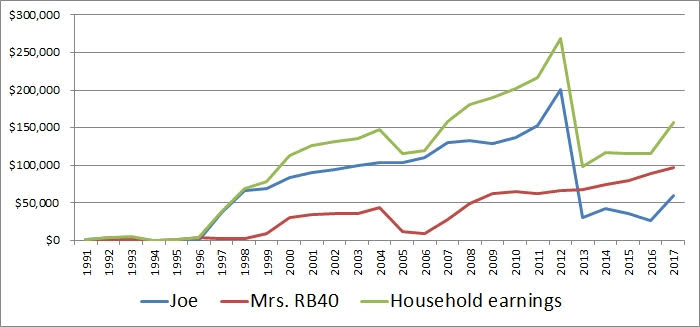 household earnings history