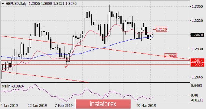 Forecast for GBP/USD on April 9, 2019