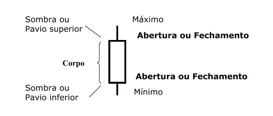 Modelo Gráfico Candlestick