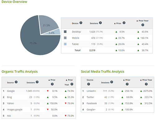 implementor analytics summary data
