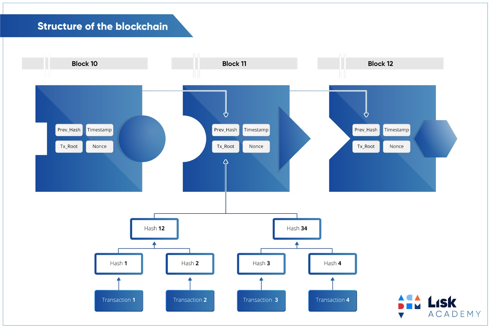Image result for blockchain hash