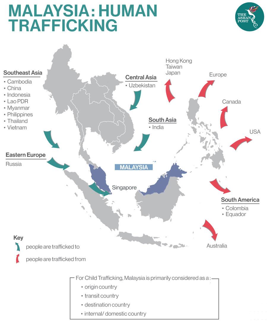 Malaysia: Human trafficking
