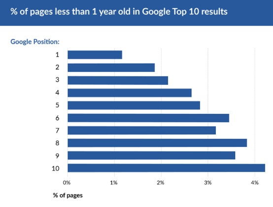 year of SEO top google position