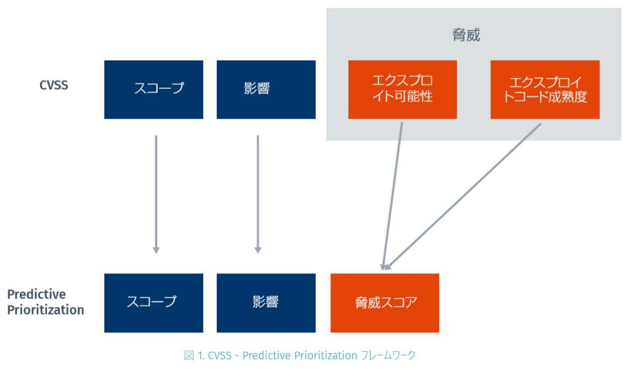 CVSS - Predictive Prioritizationフレームワーク