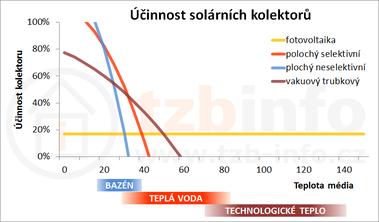Obrázek: Závislost účinnosti na teplotě média při teplotě okolí 20°C a intenzitě záření 200W/m²